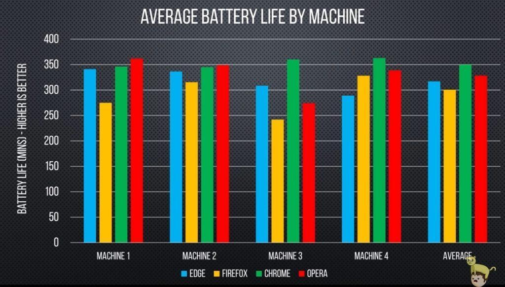 Энергоэффективность современных браузеров