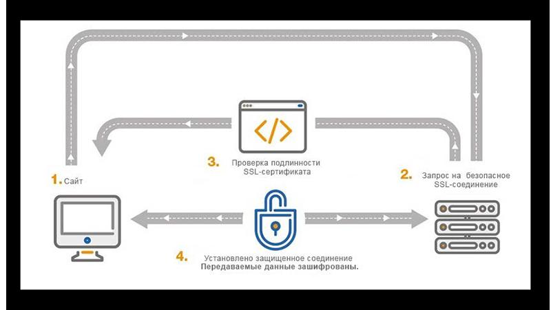Зачем нужен SSL в Yandex browser