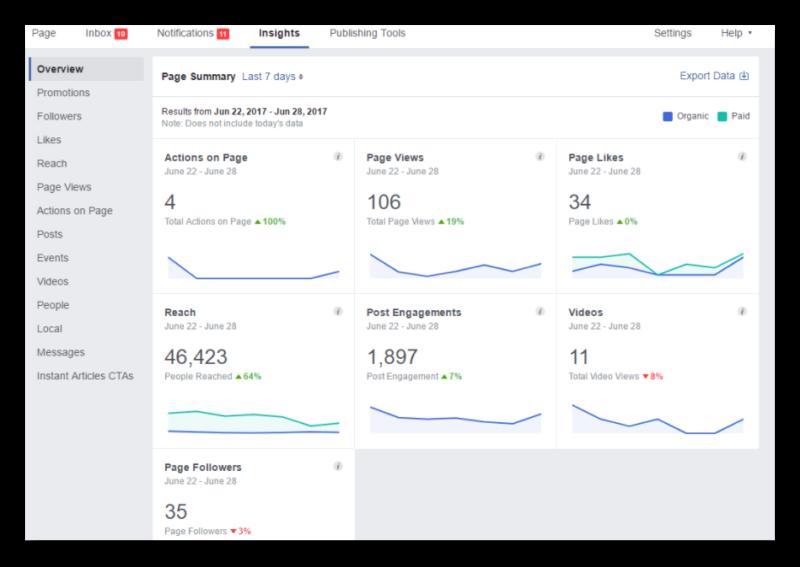 Page Insights метрика в Фэйсбуке