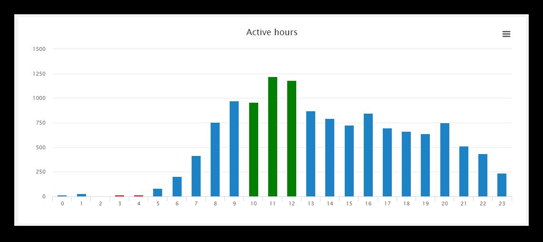 Аналитикка и статистика канала в Телеграме