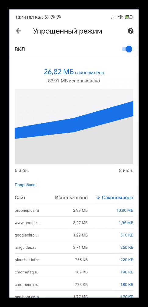 Отчет работы упрощенного режима в Chrome в телефоне