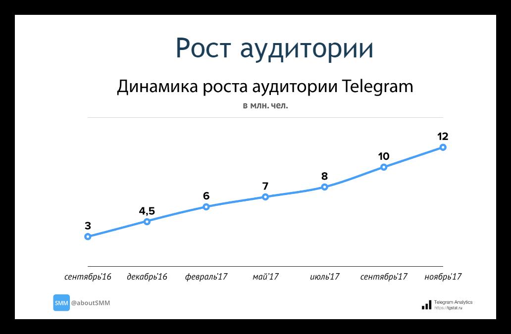Статистика роста аудитории в Телеграм канале