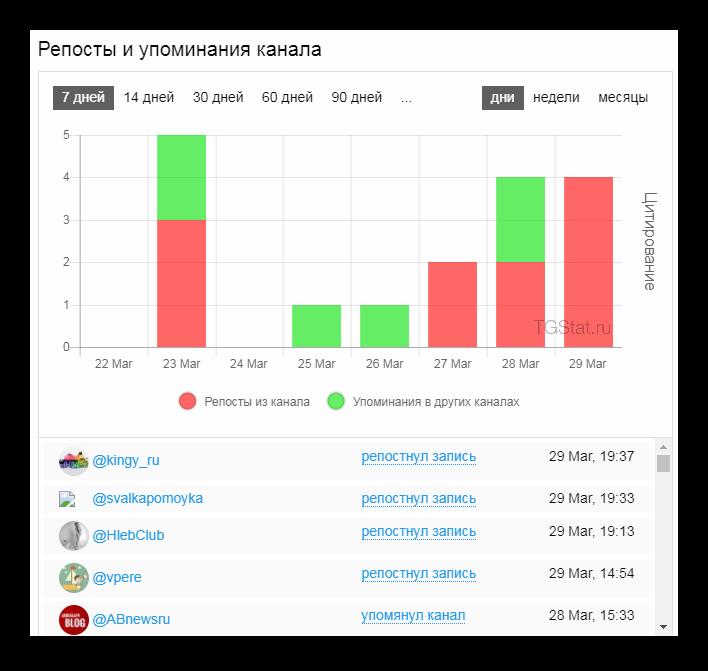 Сводная статистика Телеграм Канала